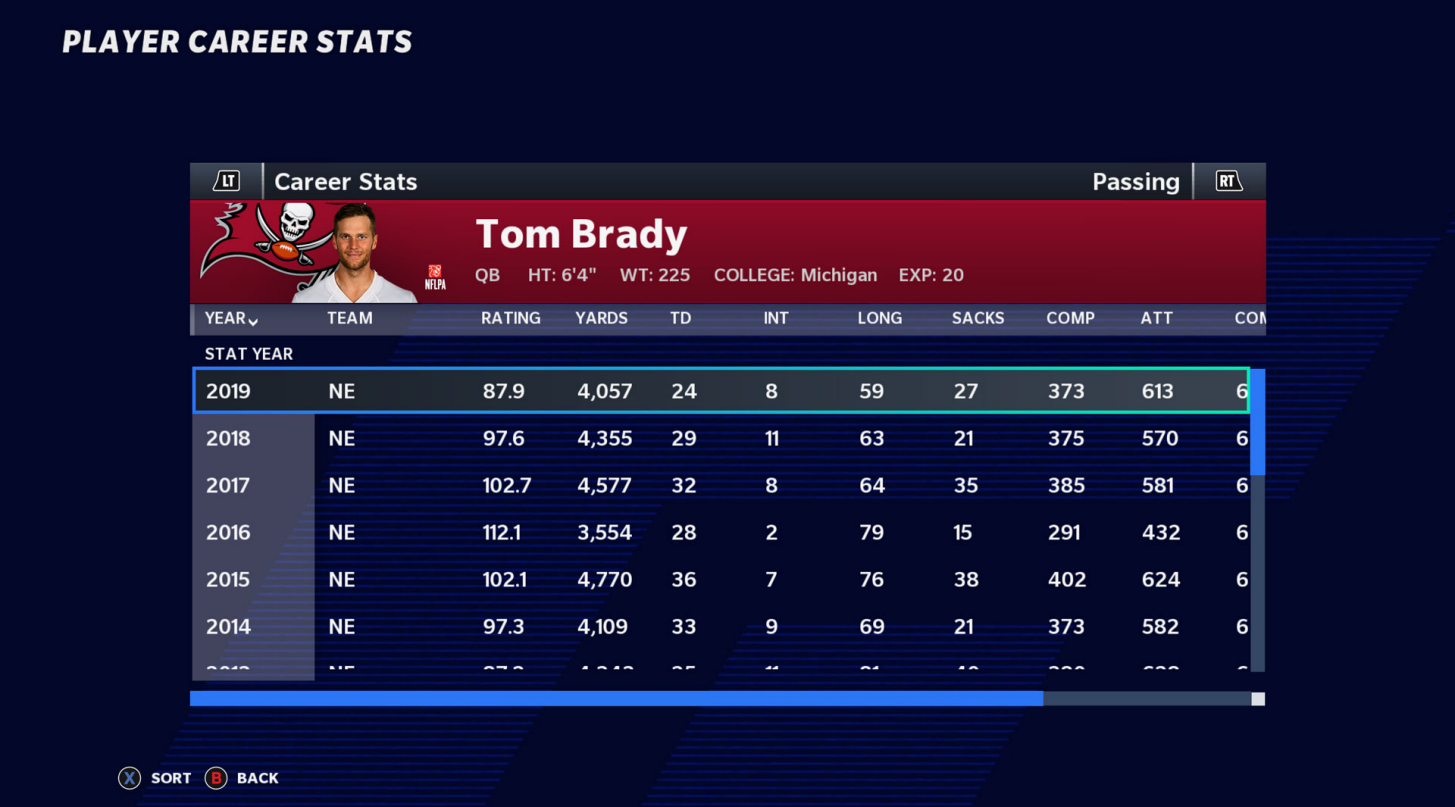 Player Card Career Stats